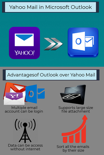 Yahoo mail to Outlook