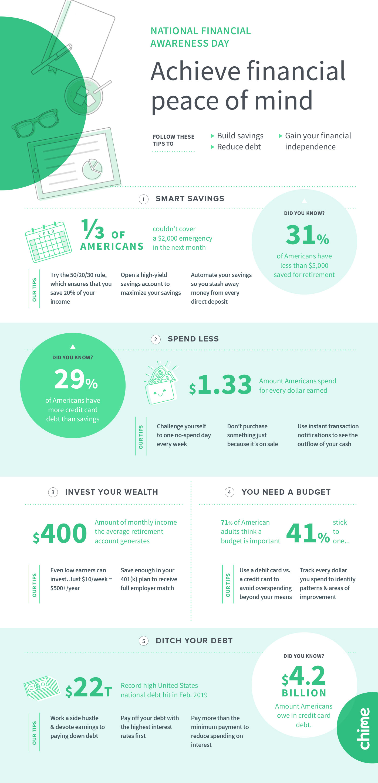 National Financial Awareness Day